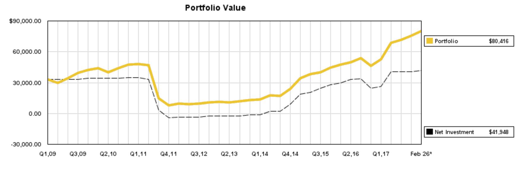 2nd net worth update - Monthly Net Worth Update #2