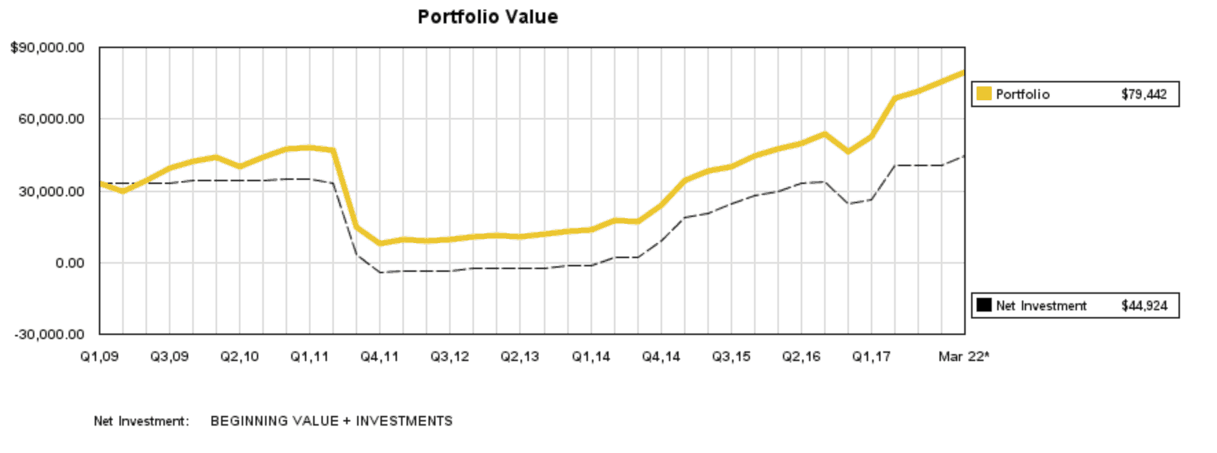 Net Worth 3 - Monthly Net Worth Update #3