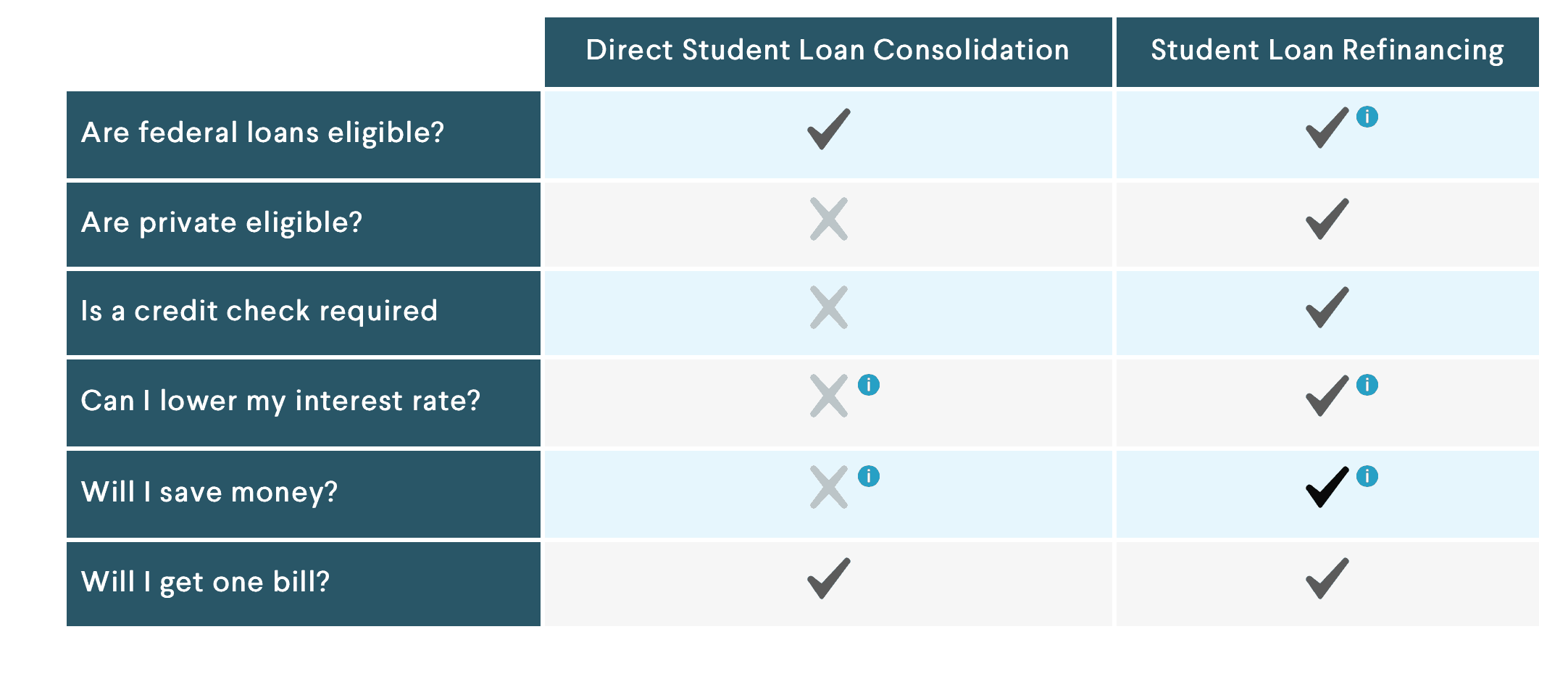 Consolidation - How to Know if Loan Consolidation is Right For You