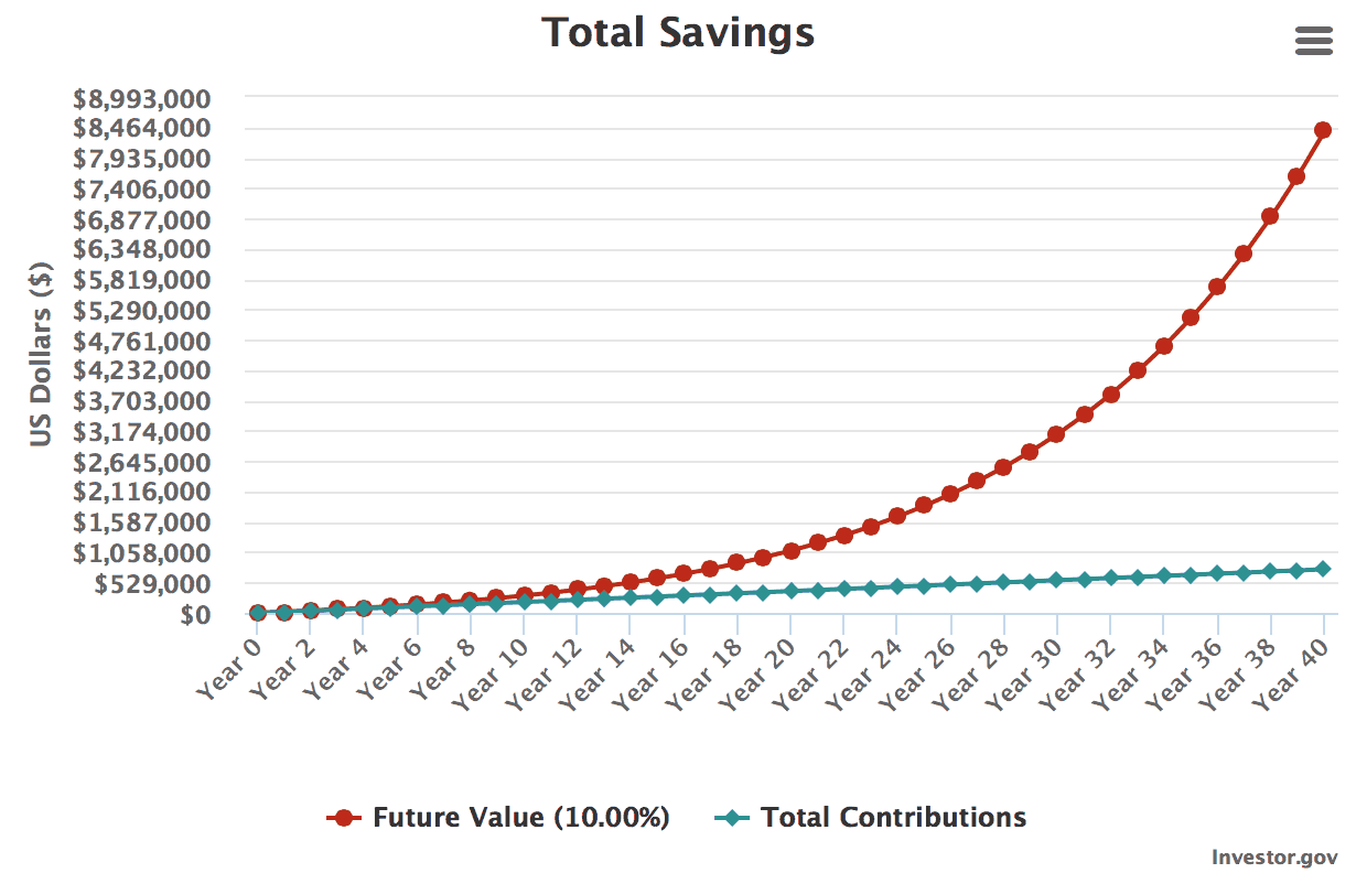 Screen Shot 2019 08 22 at 8.08.05 PM - Maximum Contribution Limits for Retirement Plans in 2019