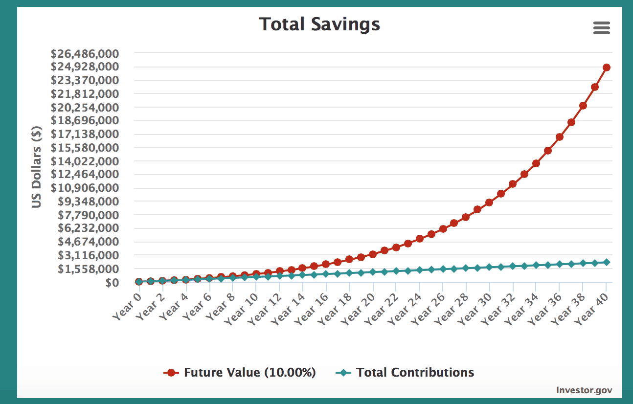 Screen Shot 2019 08 22 at 8.19.53 PM - Maximum Contribution Limits for Retirement Plans in 2019